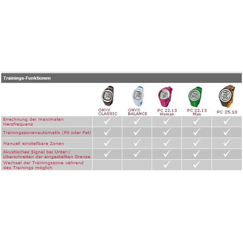Sigma Sport Damen Pulsuhr PC 22.13